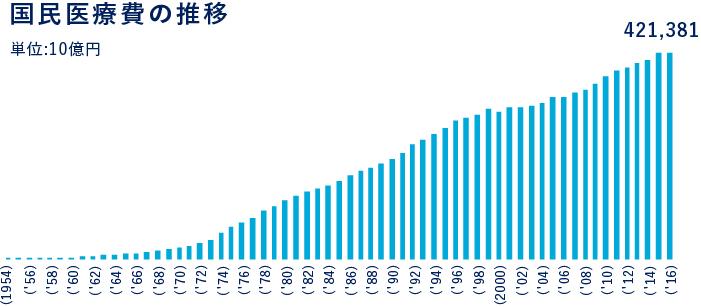 医療費、42兆5713億円を突破、日本滅亡へカウントダウン!